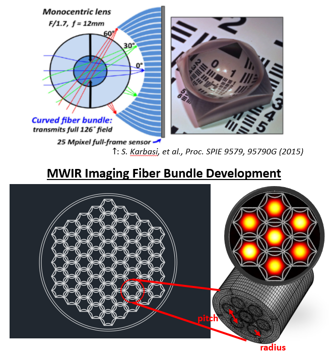 We are investigating microstructured and step-index fibers for MWIR imaging bundles. (top) Imaging fiber bundle for visible fibers used by S. Karbasi, et al., to create compact, wide FOV imagers. (bottom) Silica-based MWIR imaging fiber bundle designs based on anti-resonant reflective optical waveguides (ARROW).