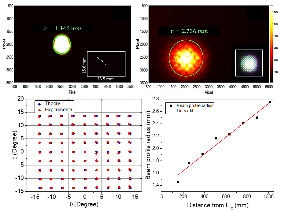 (top) Beam profile measurements near the lens and sufficiently far that we observe the microstructured irradiance pattern of the 200micron spot on the OLED display. (bottom) Experimentally measured beam locations across the lenses 30 degree FOV yield RMS pointing error of ~5mrad. Beam radius verse distance from the transmitter shows ~1.25mrad beam divergence.