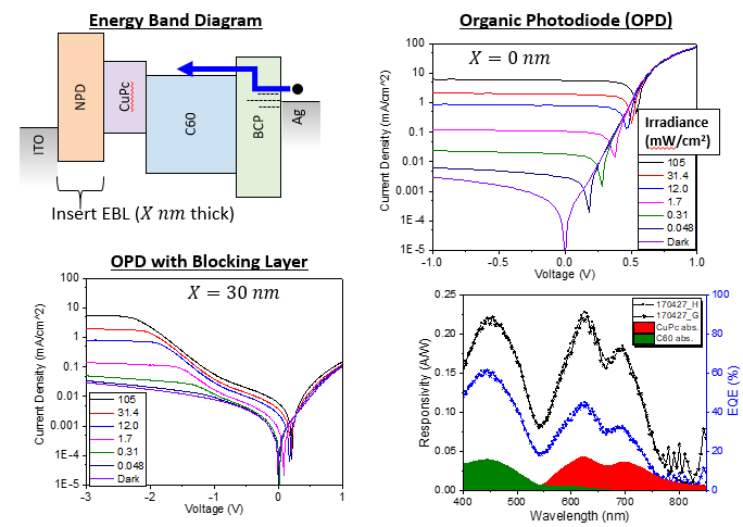 Energy band diagram (top left), spectral response and quantum efficiency (bottom right) and illuminated current-voltage characteristics of an organic photodiode with and without an NPD blocking layer.