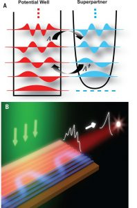 Supersymmetric laser arrays