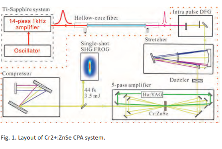 novel mid infrared lasers figure 1