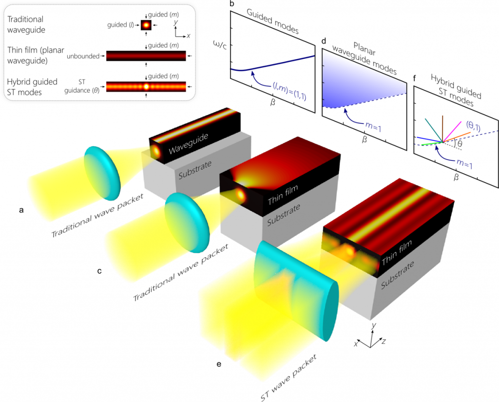 Hybrid guided ST modes in a planar waveguide