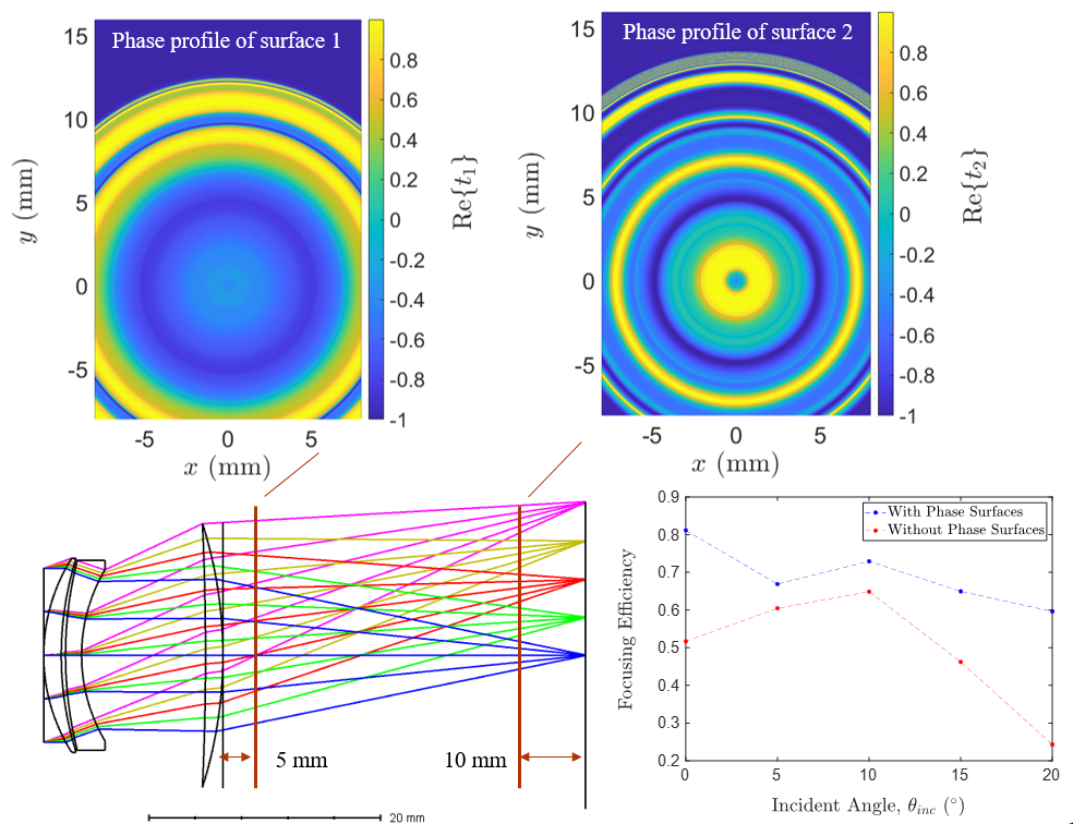 2-MS aberration corrector improves performance of a lens
