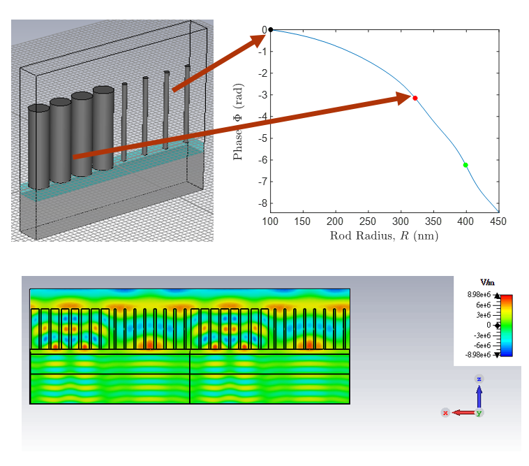 Full-wave simulations of a phase discontinuity at the border between Fresnel zones