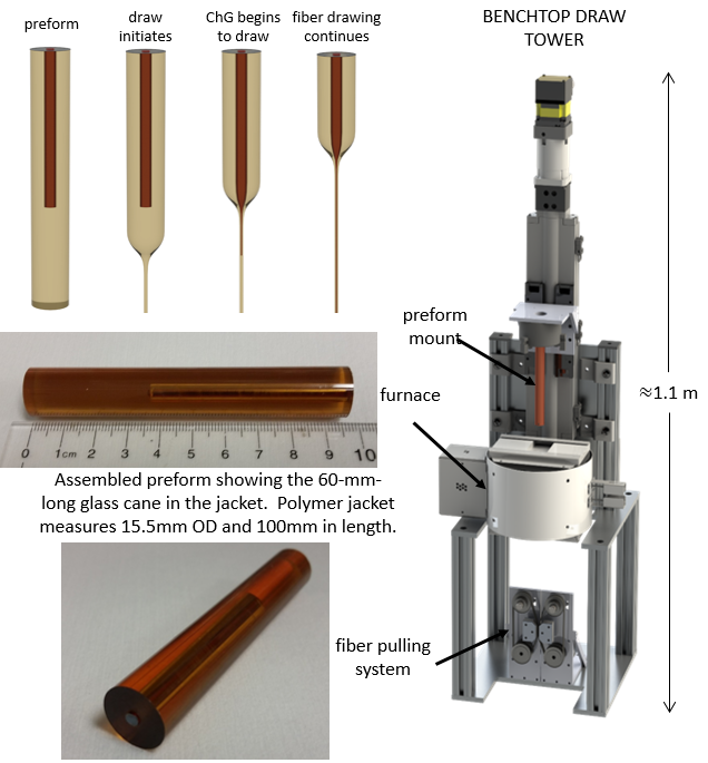 Fiber pre-form and drawing process using tabletop tower in collaboration with Dr. Kaufman and Dr. Tan