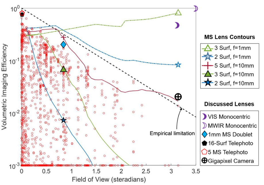 VIE vs FOV for >2800 lenses. Efficiency of multi-metasurface (MMS) lenses are plotted as curved lines. Short focal length MMSs with 2 or more surfaces can surpass the limits of conventional lenses