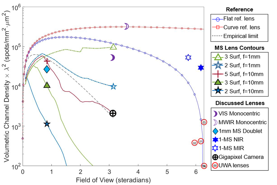 Volumetric Channel Density of various lenses plotted along with the fundamental limits based on diffraction-limited imaging onto a flat sensors (blue circles) and onto a curved sensor (red squares)